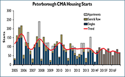CMHC Forecast for Peterborough Housing Market, 2015
