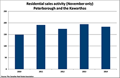 Peterborough and area home sales remain solid in November