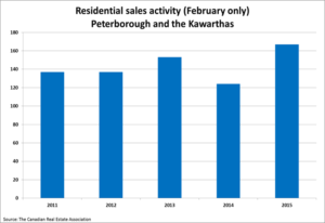 peterborough home sales chart
